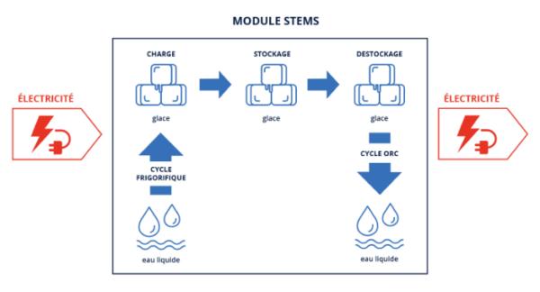 schéma de fonctionnement du module STEMS